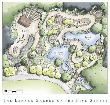 Lerner-Garden-of-the-five-senses